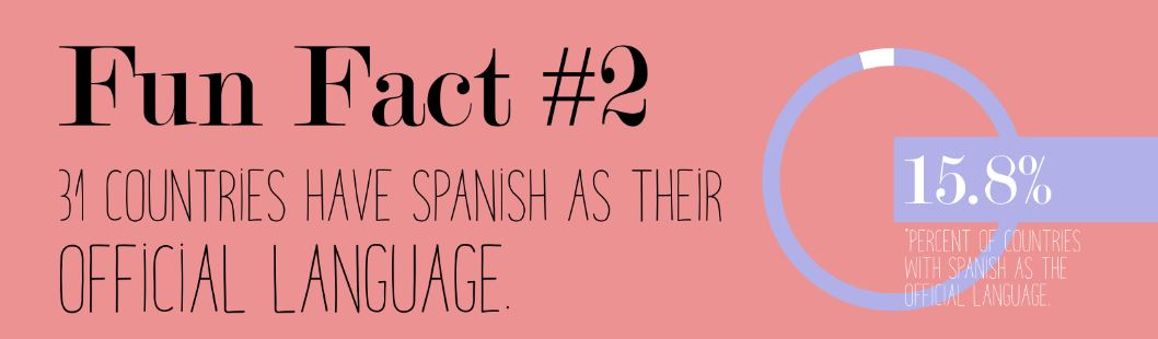 Fun Fact 2 31 Countries Have Spanish As Their Official Language: Spanish Country Facts Sheet At Alzheimers-prions.com